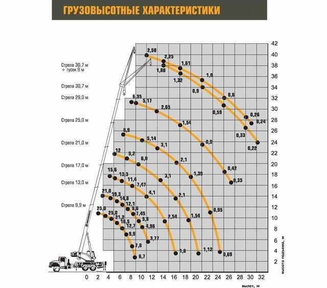 Автокран Ивановец КС-45717-2Р (Next) plus на базе УРАЛ 25т в